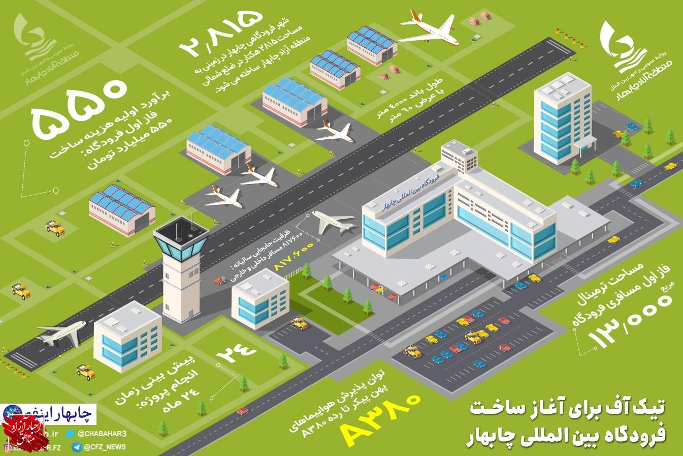 پرواز توسعه در چابهار تا ۱۴۰۰