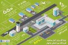 ساخت فرودگاه بینالمللی چابهار فردا آغاز میشود