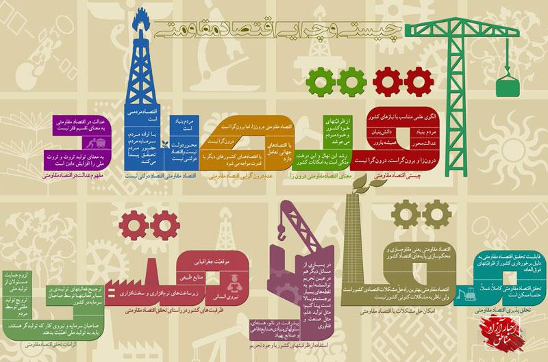 اصلاح قوانین؛ پایان ناکامیهای مناطق آزاد